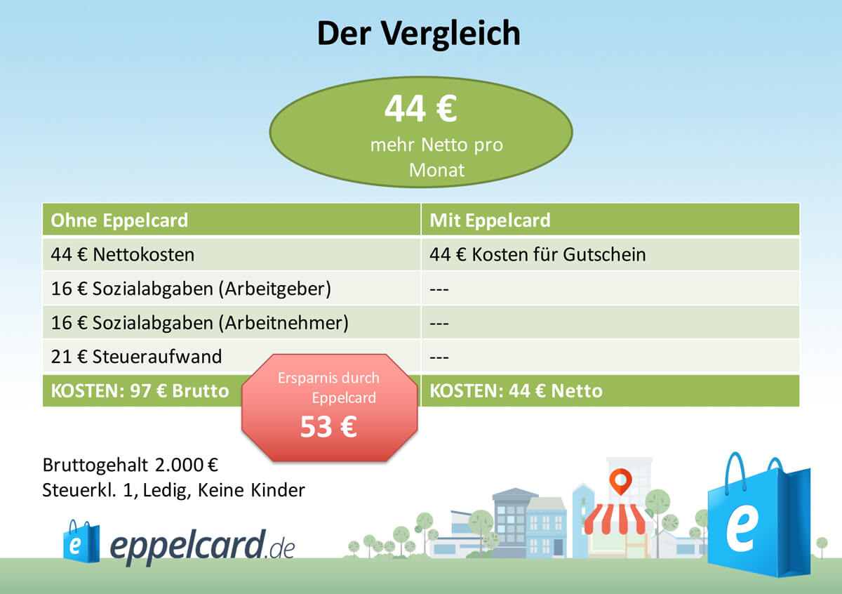 Vergleich-Eppelcard44